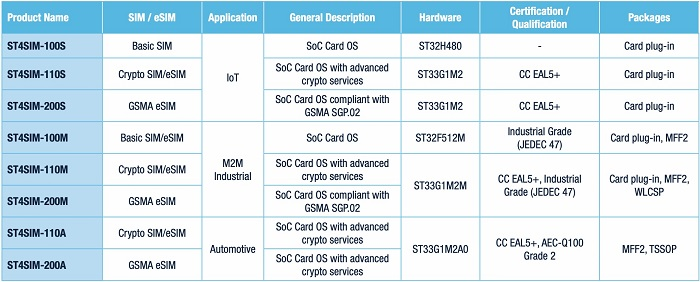 ST4SIM: A New Path to Cellular IoT Designs, From New eSIM to Discovery Kit B-L462E-CELL1