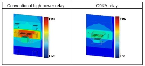 """OMRON Launches Low-Heat Generating High Power PCB Relay """"G9KA"""" with Industry-Leading*1 Ultra-Low Contact Resistance"""